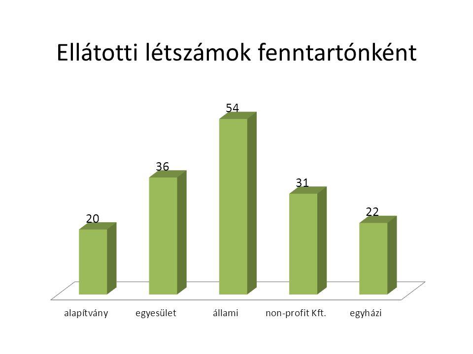 Foglalkoztatási hatékonyság indexe (átlagos bevétel/létszám – az óraszámbeli különbségek ezt a mutatót tovább formáznák, amivel a különbségek még tovább nőnének)