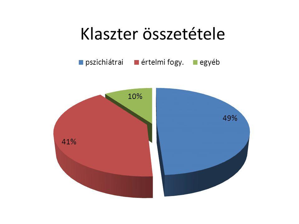 Termelési mutatók összehasonlítása a két vizsgált évre (Ft/fő)