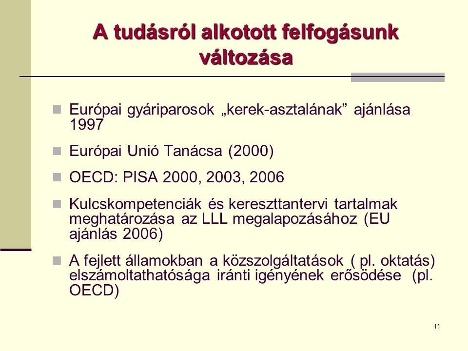 """11 A tudásról alkotott felfogásunk változása  Európai gyáriparosok """"kerek-asztalának ajánlása 1997  Európai Unió Tanácsa (2000)  OECD: PISA 2000, 2003, 2006  Kulcskompetenciák és kereszttantervi tartalmak meghatározása az LLL megalapozásához (EU ajánlás 2006)  A fejlett államokban a közszolgáltatások ( pl."""