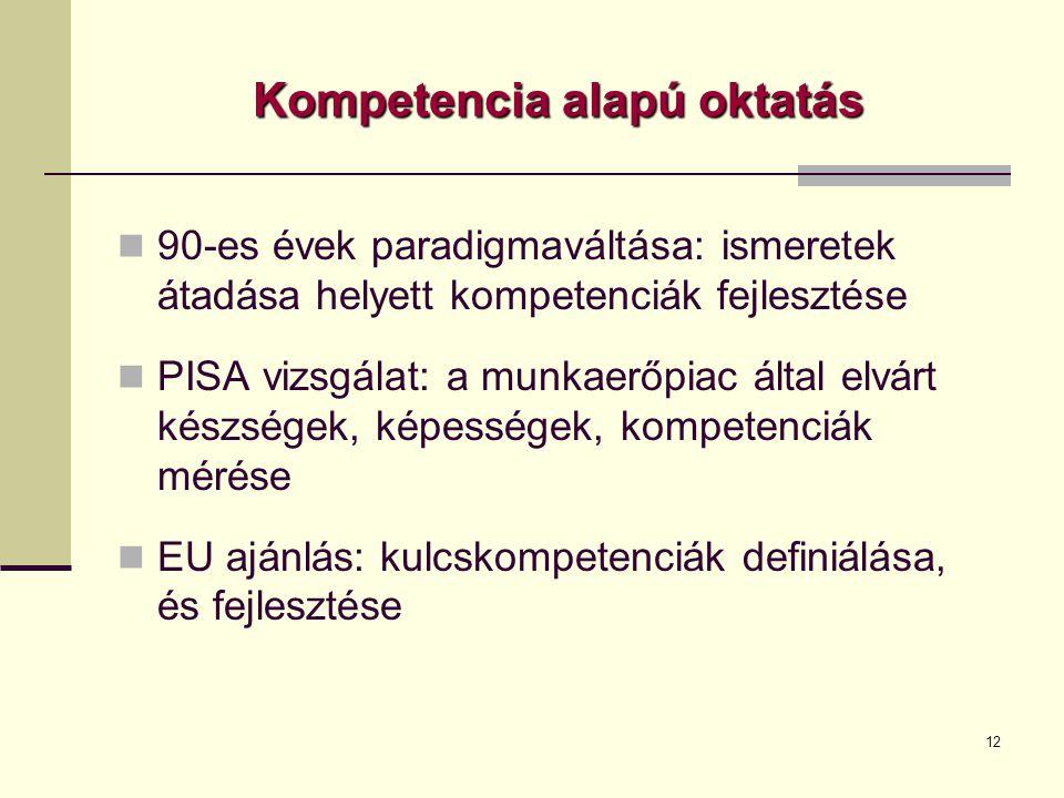 12 Kompetencia alapú oktatás  90-es évek paradigmaváltása: ismeretek átadása helyett kompetenciák fejlesztése  PISA vizsgálat: a munkaerőpiac által elvárt készségek, képességek, kompetenciák mérése  EU ajánlás: kulcskompetenciák definiálása, és fejlesztése
