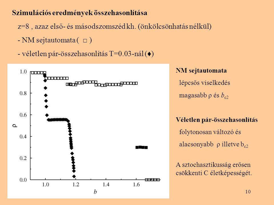 10 Szimulációs eredmények összehasonlítása z=8, azaz első- és másodszomszéd kh. (önkölcsönhatás nélkül) - NM sejtautomata ( □ ) - véletlen pár-összeha