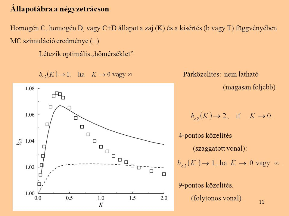 """11 Állapotábra a négyzetrácson Homogén C, homogén D, vagy C+D állapot a zaj (K) és a kísértés (b vagy T) függvényében MC szimuláció eredménye (□) Létezik optimális """"hőmérséklet Párközelítés: nem látható (magasan feljebb) 4-pontos közelítés (szaggatott vonal): 9-pontos közelítés."""