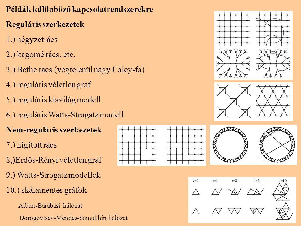12 Példák különböző kapcsolatrendszerekre Reguláris szerkezetek 1.) négyzetrács 2.) kagomé rács, etc. 3.) Bethe rács (végtelenül nagy Caley-fa) 4.) re
