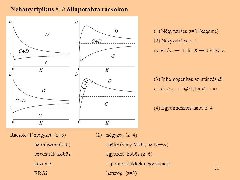 15 Néhány tipikus K-b állapotábra rácsokon Rácsok (1):négyzet (z=8) (2)négyzet (z=4) háromszög (z=6)Bethe (vagy VRG, ha N→∞) tércentrált köbösegyszerű köbös (z=6) kagome4-pontos klikkek négyzetrácsa RRG2hatszög (z=3) (1) Négyzetrács z=8 (kagome) (2) Négyzetrács z=4 b c1 és b c2 → 1, ha K → 0 vagy ∞ (3) Inhomogenitás az utánzásnál b c1 és b c2 → b 0 >1, ha K → ∞ (4) Egydimenziós lánc, z=4