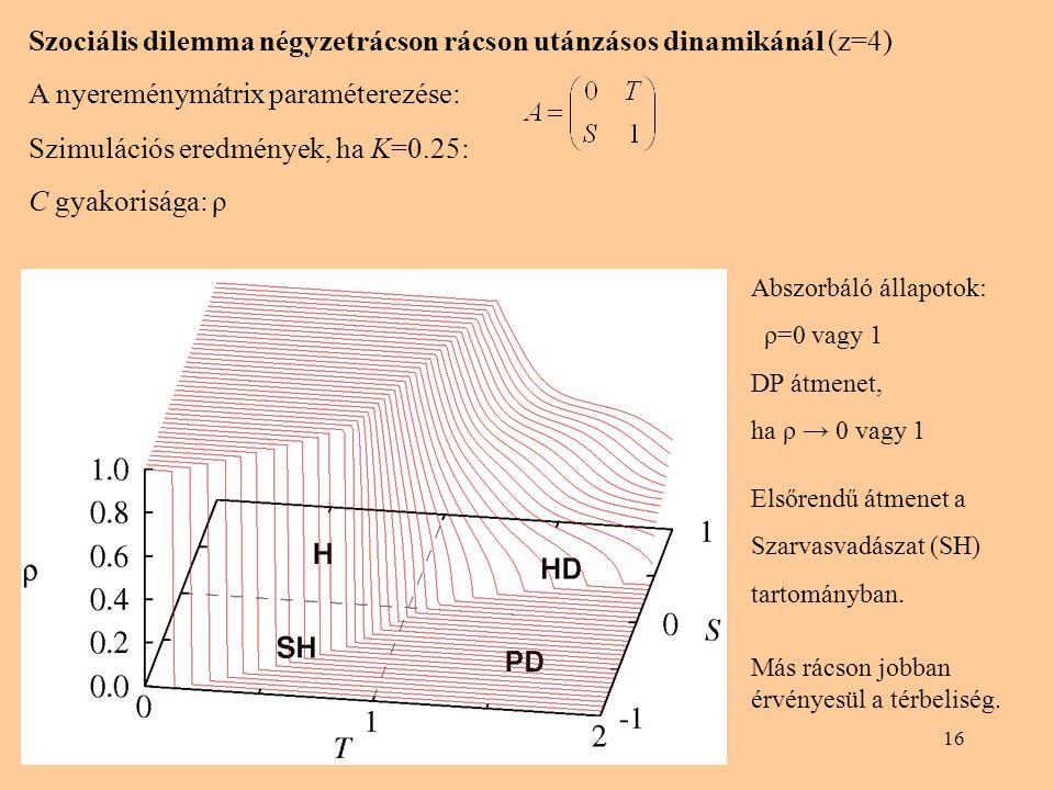 16 Szociális dilemma négyzetrácson rácson utánzásos dinamikánál (z=4) A nyereménymátrix paraméterezése: Szimulációs eredmények, ha K=0.25: C gyakorisága: ρ Abszorbáló állapotok: ρ=0 vagy 1 DP átmenet, ha ρ → 0 vagy 1 Elsőrendű átmenet a Szarvasvadászat (SH) tartományban.