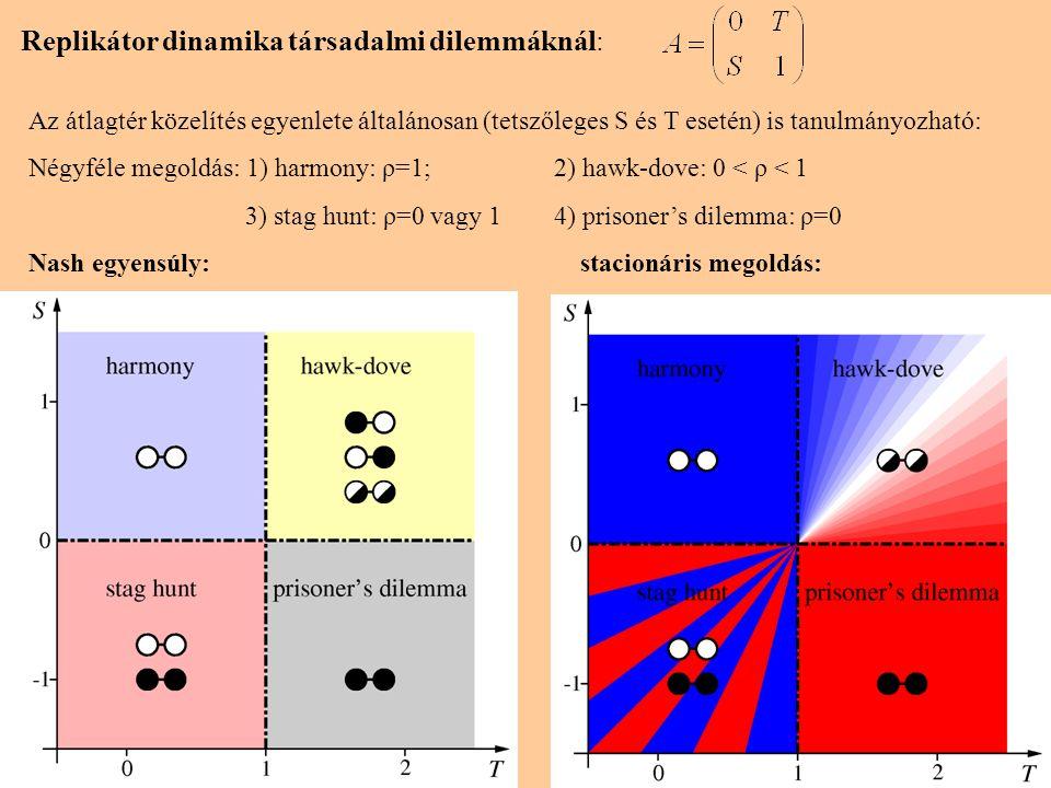 8 Replikátor dinamika társadalmi dilemmáknál: Az átlagtér közelítés egyenlete általánosan (tetszőleges S és T esetén) is tanulmányozható: Négyféle megoldás: 1) harmony: ρ=1;2) hawk-dove: 0 < ρ < 1 3) stag hunt: ρ=0 vagy 14) prisoner's dilemma: ρ=0 Nash egyensúly: stacionáris megoldás: