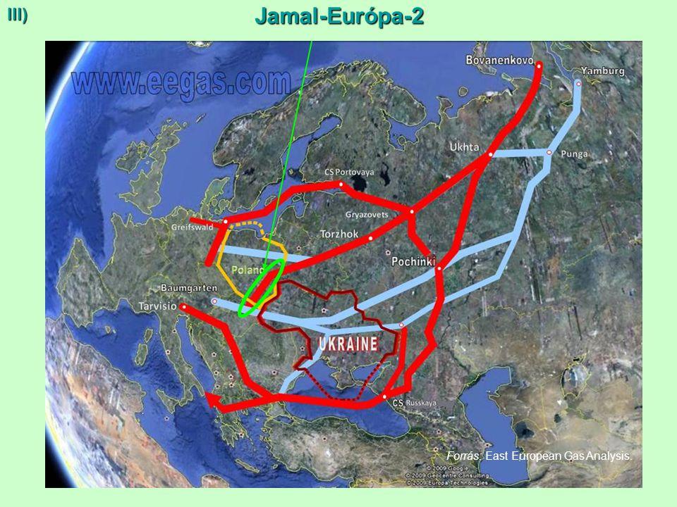 13 Jamal-Európa-2 III) Forrás: East European Gas Analysis.