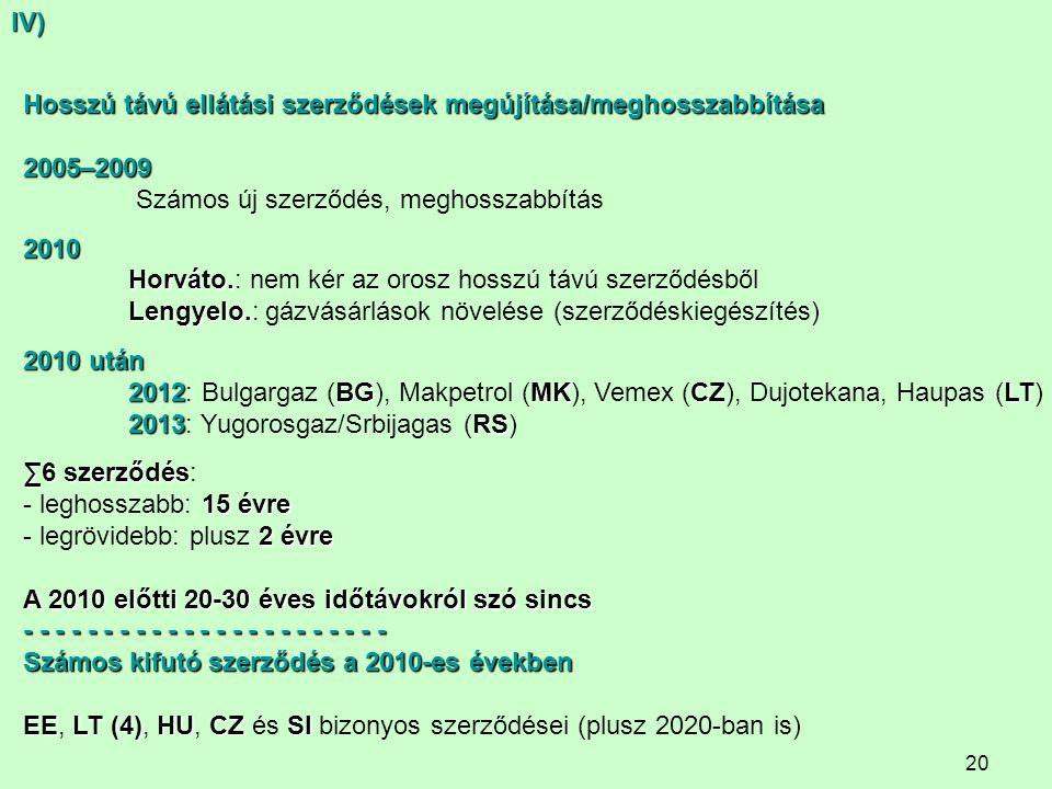20 Hosszú távú ellátási szerződések megújítása/meghosszabbítása 2005–2009 Számos új szerződés, meghosszabbítás2010 Horváto. Horváto.: nem kér az orosz