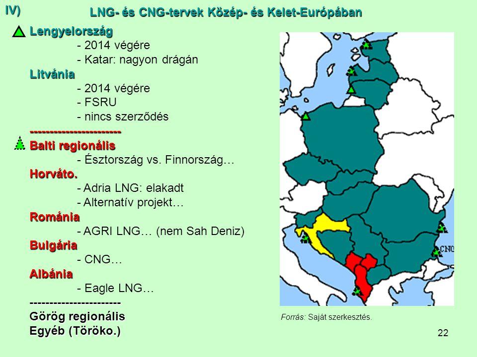 22 LNG- és CNG-tervek Közép- és Kelet-Európában Lengyelország - 2014 végére - Katar: nagyon drágán Litvánia - 2014 végére - FSRU - nincs szerződés----