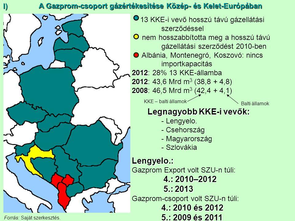 A Gazprom-csoport gázértékesítése Közép- és Kelet-Európában 13 KKE-i vevő hosszú távú gázellátási szerződéssel nem hosszabbította meg a hosszú távú gá