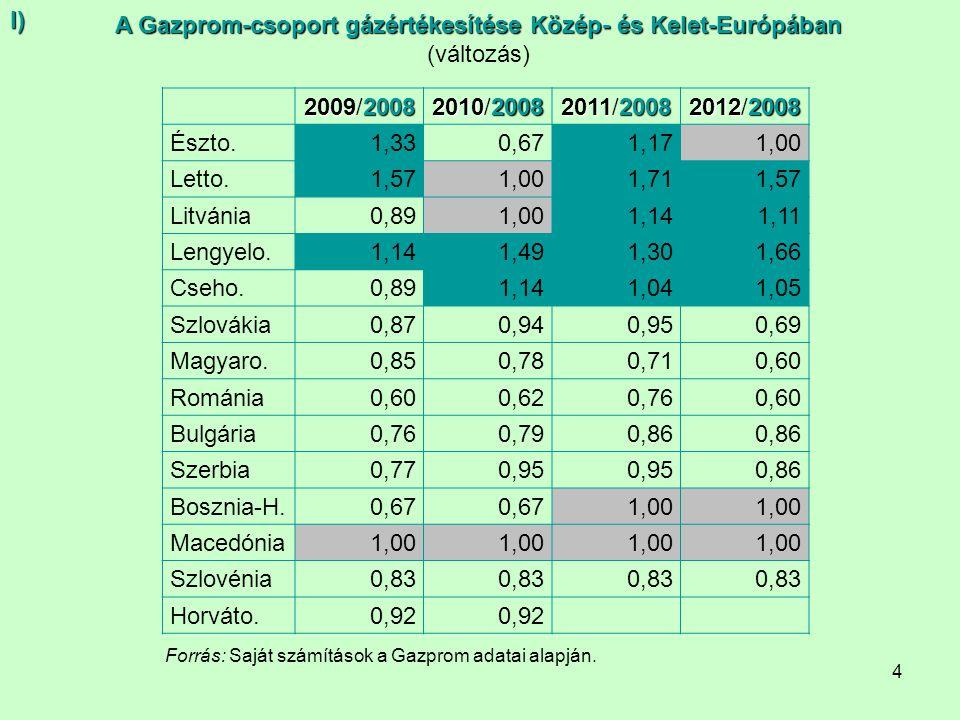 4 Forrás: Saját számítások a Gazprom adatai alapján.I) A Gazprom-csoport gázértékesítése Közép- és Kelet-Európában (változás) 20092008 2009/2008 20102