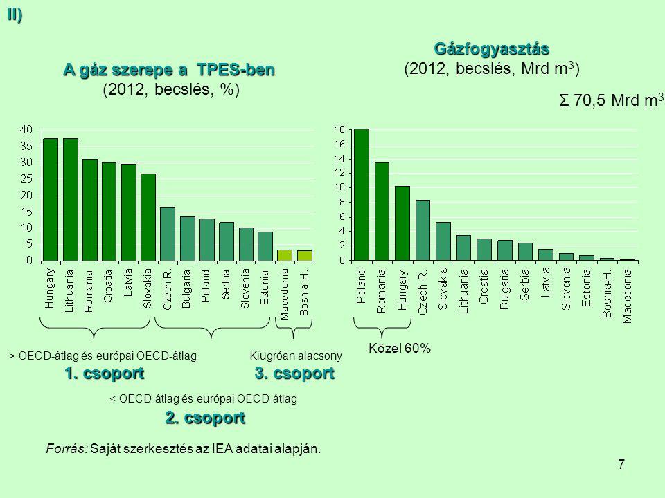 7 A gáz szerepe a TPES-ben (2012, becslés, %) > OECD-átlag és európai OECD-átlag 1. csoport < OECD-átlag és európai OECD-átlag 2. csoport Kiugróan ala