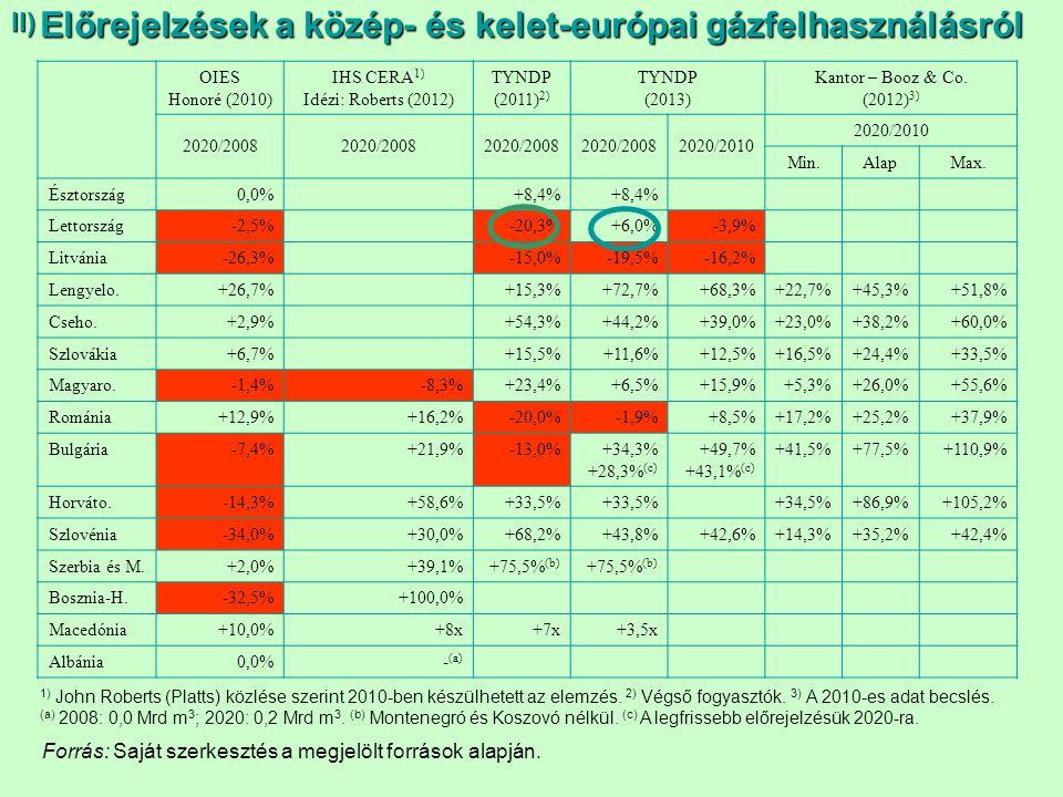 Előrejelzések a közép- és kelet-európai gázfelhasználásról OIES Honoré (2010) IHS CERA 1) Idézi: Roberts (2012) TYNDP (2011) 2) TYNDP (2013) Kantor –