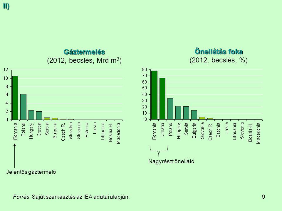 9 Gáztermelés (2012, becslés, Mrd m 3 ) Önellátás foka (2012, becslés, %) Nagyrészt önellátó Jelentős gáztermelő Forrás: Saját szerkesztés az IEA adat
