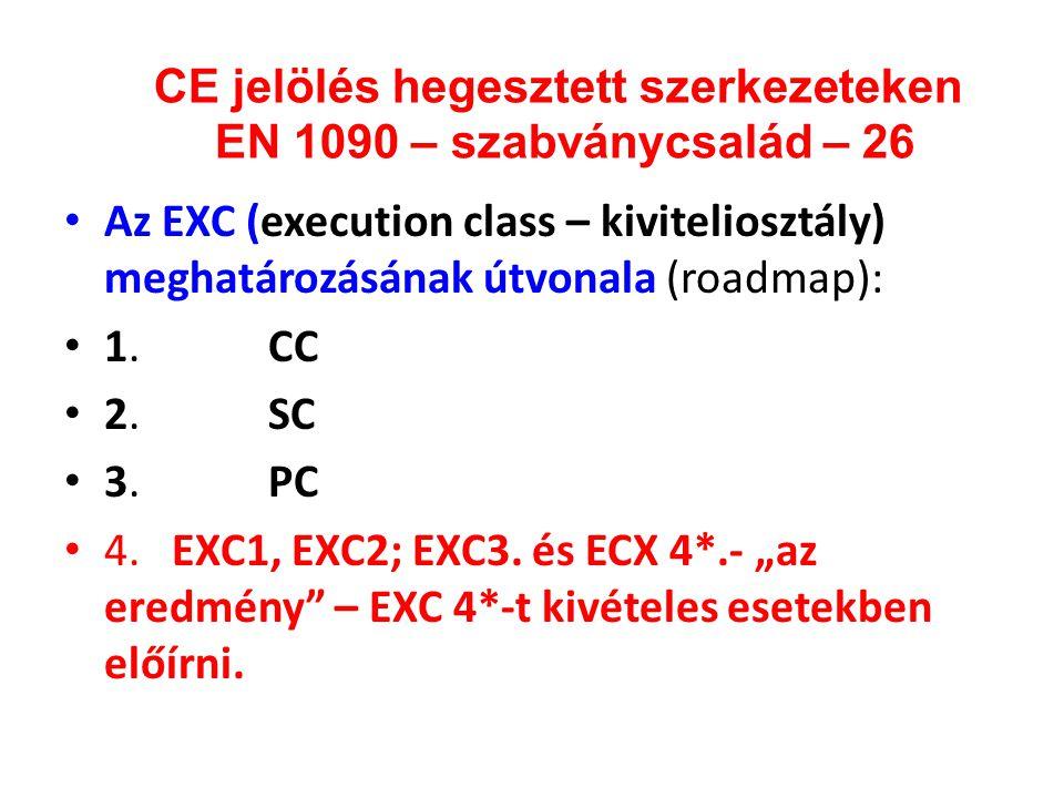 CE jelölés hegesztett szerkezeteken EN 1090 – szabványcsalád – 26 • Az EXC (execution class – kiviteliosztály) meghatározásának útvonala (roadmap): •