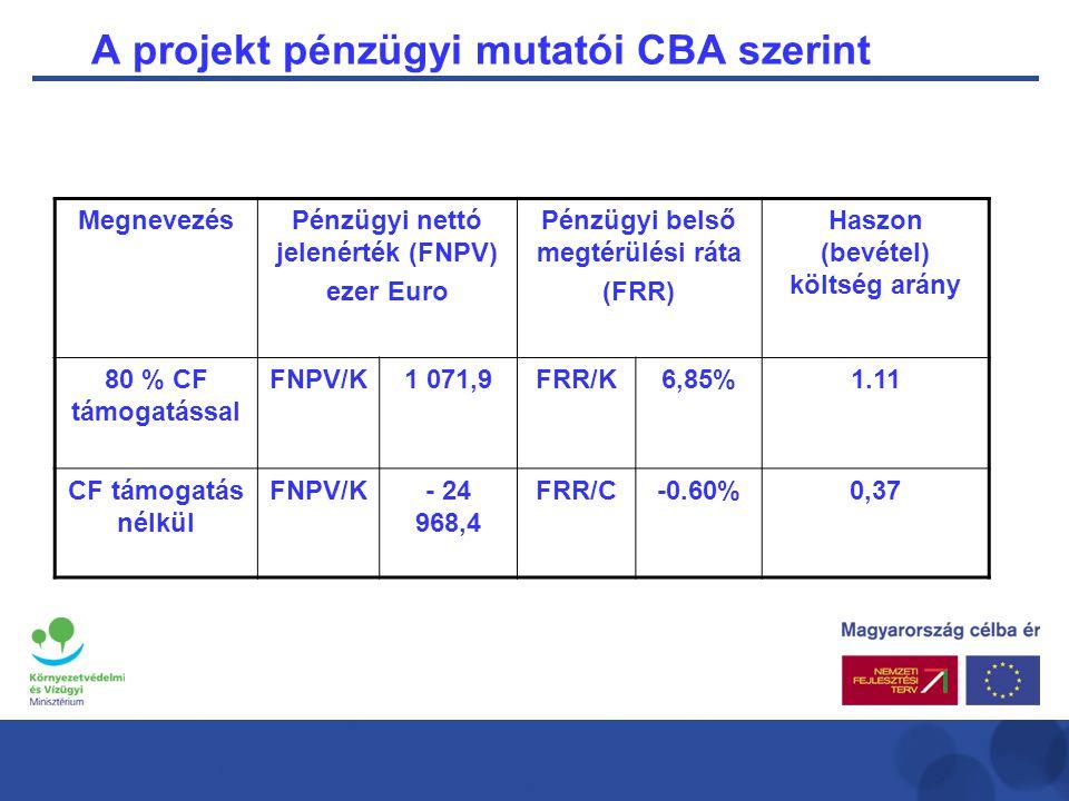 A projekt pénzügyi mutatói CBA szerint MegnevezésPénzügyi nettó jelenérték (FNPV) ezer Euro Pénzügyi belső megtérülési ráta (FRR) Haszon (bevétel) költség arány 80 % CF támogatással FNPV/K1 071,9FRR/K6,85%1.11 CF támogatás nélkül FNPV/K- 24 968,4 FRR/C-0.60%0,37