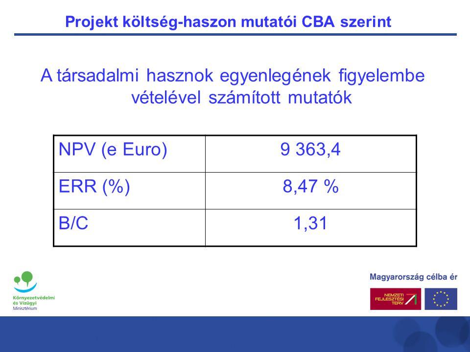 Projekt költség-haszon mutatói CBA szerint A társadalmi hasznok egyenlegének figyelembe vételével számított mutatók NPV (e Euro)9 363,4 ERR (%)8,47 % B/C1,31
