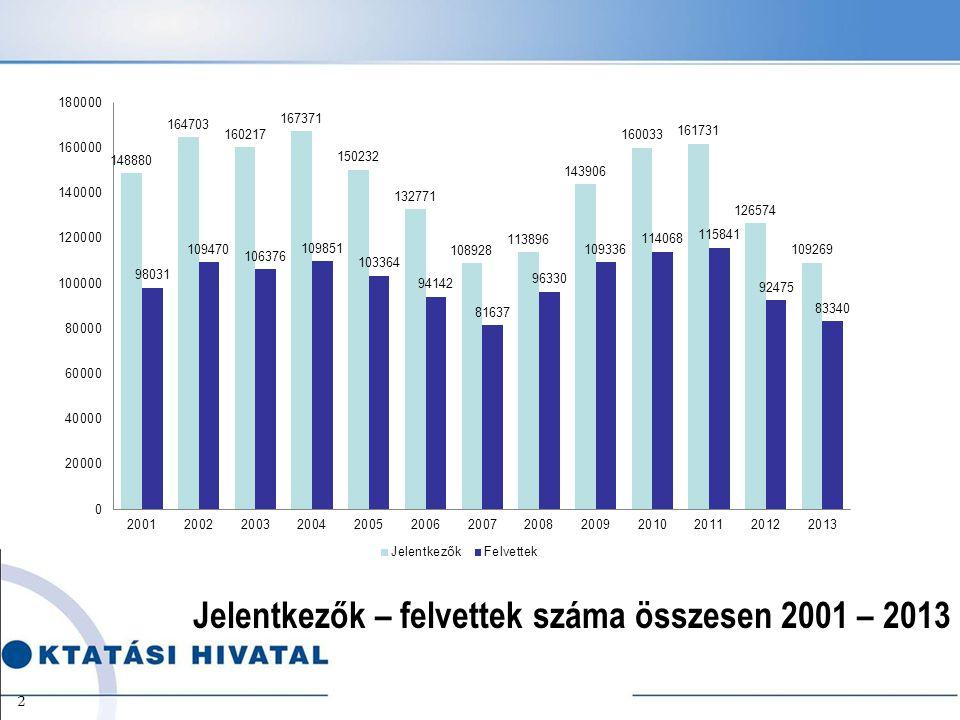 Jelentkezők – felvettek száma összesen 2001 – 2013 2