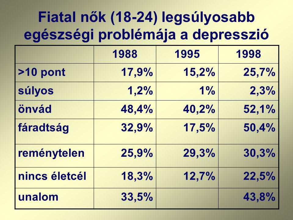 198819951998 >10 pont17,9%15,2%25,7% súlyos1,2%1%2,3% önvád48,4%40,2%52,1% fáradtság32,9%17,5%50,4% reménytelen25,9%29,3%30,3% nincs életcél18,3%12,7%22,5% unalom33,5%43,8% Fiatal nők (18-24) legsúlyosabb egészségi problémája a depresszió