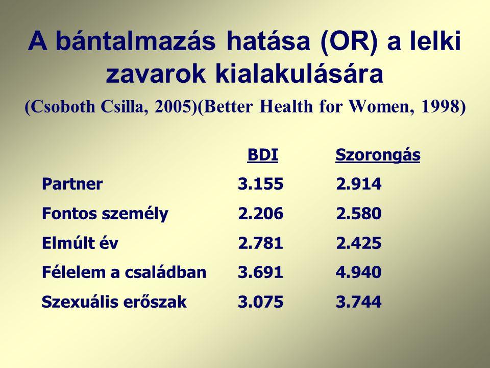 A bántalmazás hatása (OR) a lelki zavarok kialakulására (Csoboth Csilla, 2005) (Better Health for Women, 1998) BDISzorongás Partner3.1552.914 Fontos személy2.2062.580 Elmúlt év2.7812.425 Félelem a családban3.6914.940 Szexuális erőszak3.0753.744