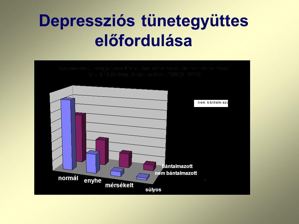 normál enyhe mérsékelt súlyos bántalmazott nem bántalmazott Depressziós tünetegyüttes előfordulása