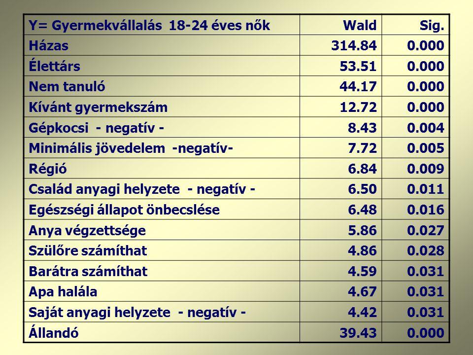 Y= Gyermekvállalás 18-24 éves nőkWaldSig.