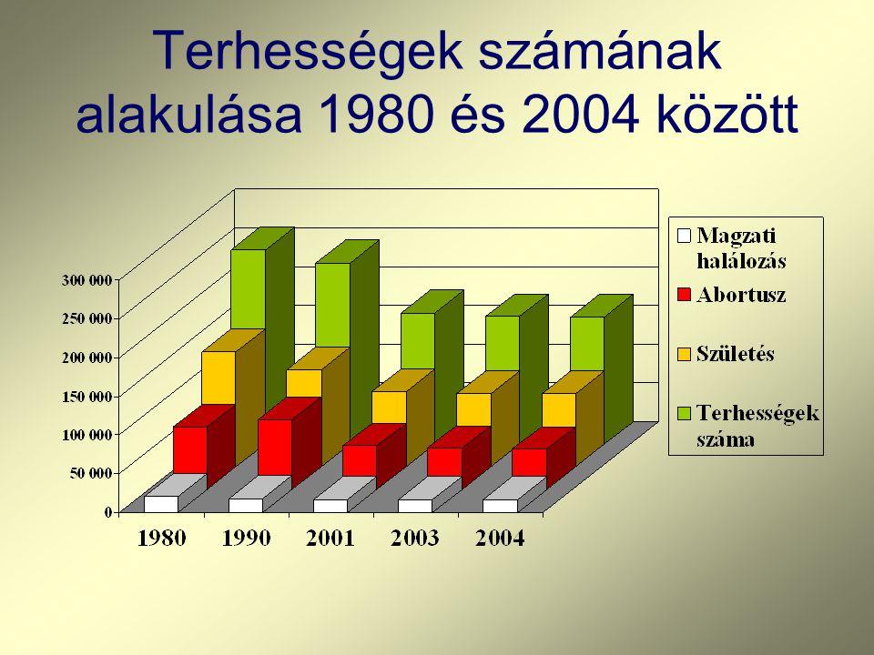 Terhességek számának alakulása 1980 és 2004 között