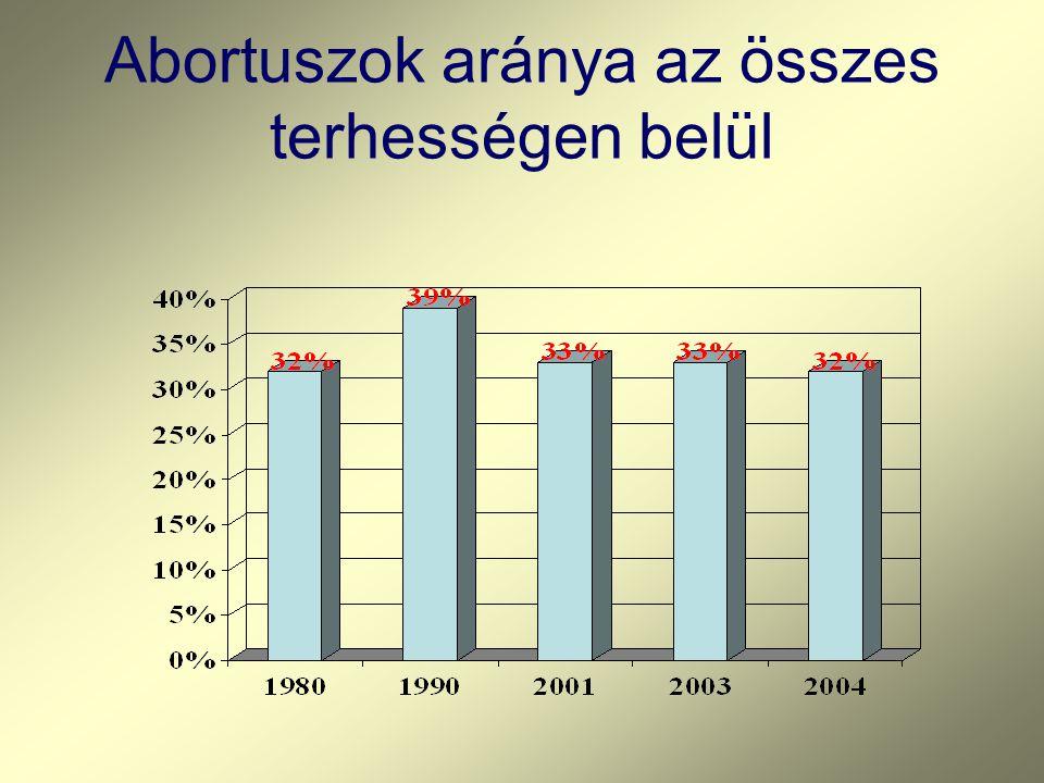 Abortuszok aránya az összes terhességen belül