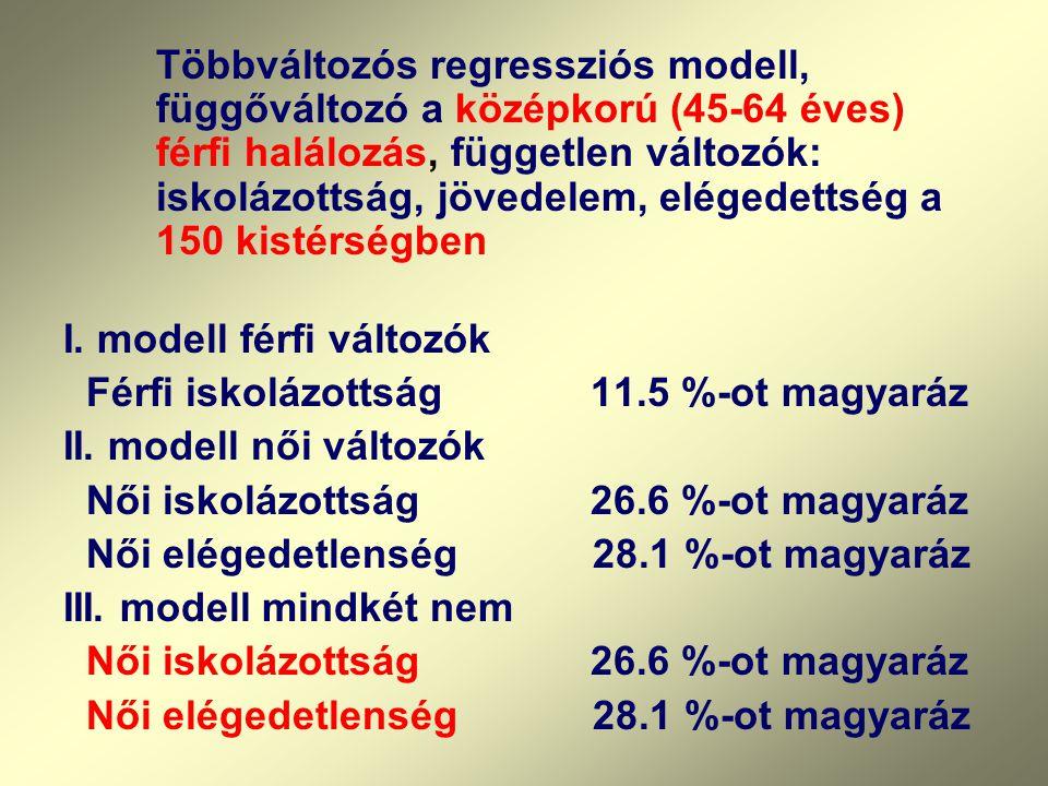 Többváltozós regressziós modell, függőváltozó a középkorú (45-64 éves) férfi halálozás, független változók: iskolázottság, jövedelem, elégedettség a 150 kistérségben I.