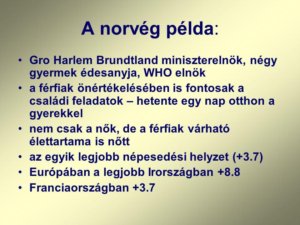 A norvég példa: •Gro Harlem Brundtland miniszterelnök, négy gyermek édesanyja, WHO elnök •a férfiak önértékelésében is fontosak a családi feladatok – hetente egy nap otthon a gyerekkel •nem csak a nők, de a férfiak várható élettartama is nőtt •az egyik legjobb népesedési helyzet (+3.7) •Európában a legjobb Irországban +8.8 •Franciaországban +3.7