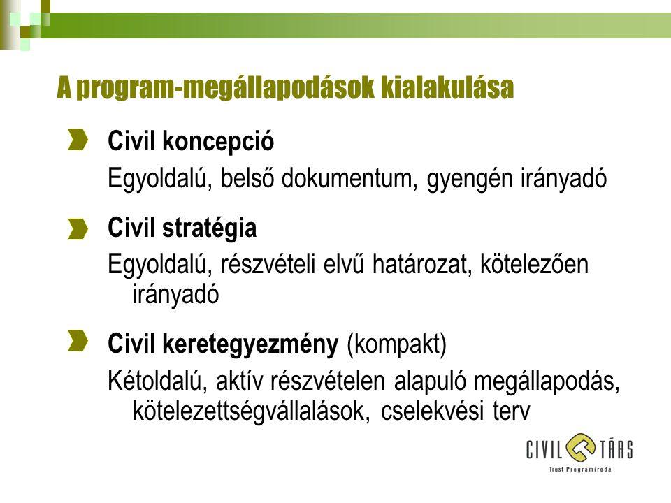 A program-megállapodások kialakulása Civil koncepció Egyoldalú, belső dokumentum, gyengén irányadó Civil stratégia Egyoldalú, részvételi elvű határozat, kötelezően irányadó Civil keretegyezmény (kompakt) Kétoldalú, aktív részvételen alapuló megállapodás, kötelezettségvállalások, cselekvési terv