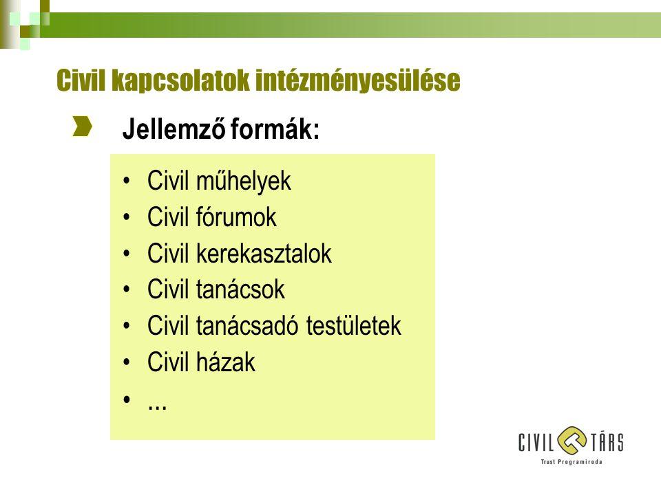 Civil kapcsolatok intézményesülése Jellemző formák: •Civil műhelyek •Civil fórumok •Civil kerekasztalok •Civil tanácsok •Civil tanácsadó testületek •Civil házak •...