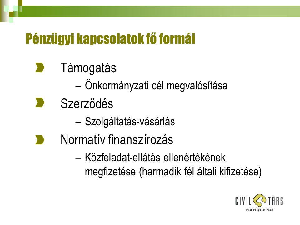 Pénzügyi kapcsolatok fő formái Támogatás –Önkormányzati cél megvalósítása Szerződés –Szolgáltatás-vásárlás Normatív finanszírozás –Közfeladat-ellátás ellenértékének megfizetése (harmadik fél általi kifizetése)