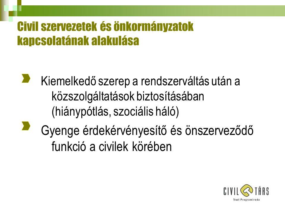 Civil szervezetek és önkormányzatok kapcsolatának alakulása 2.