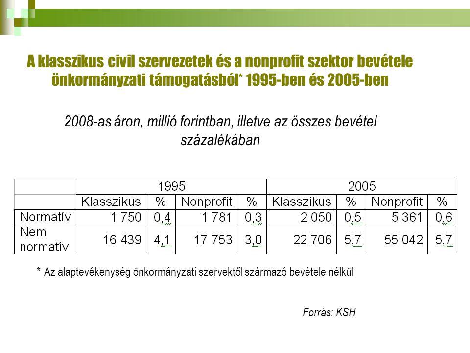 A klasszikus civil szervezetek és a nonprofit szektor bevétele önkormányzati támogatásból* 1995-ben és 2005-ben 2008-as áron, millió forintban, illetve az összes bevétel százalékában * Az alaptevékenység önkormányzati szervektől származó bevétele nélkül Forrás: KSH