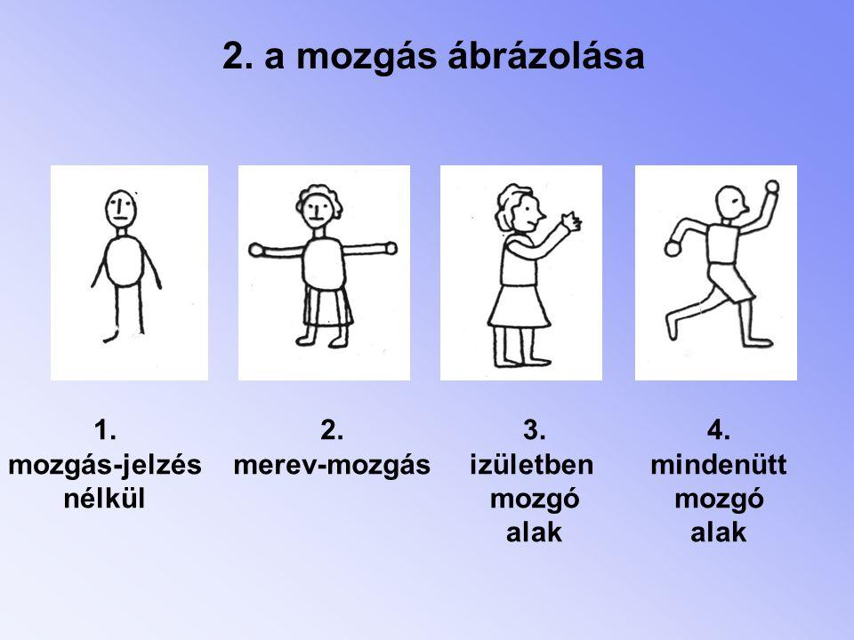 2. a mozgás ábrázolása 1. mozgás-jelzés nélkül 2. merev-mozgás 3. izületben mozgó alak 4. mindenütt mozgó alak