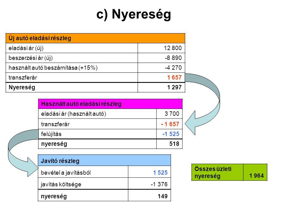 c) Nyereség Új autó eladási részleg eladási ár (új)12 800 beszerzési ár (új)-8 890 használt autó beszámítása (+15%)-4 270 transzferár1 657 Nyereség1 2