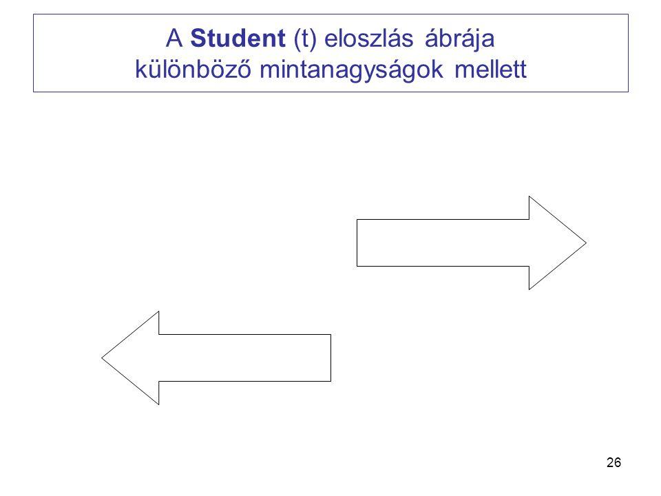 26 A Student (t) eloszlás ábrája különböző mintanagyságok mellett