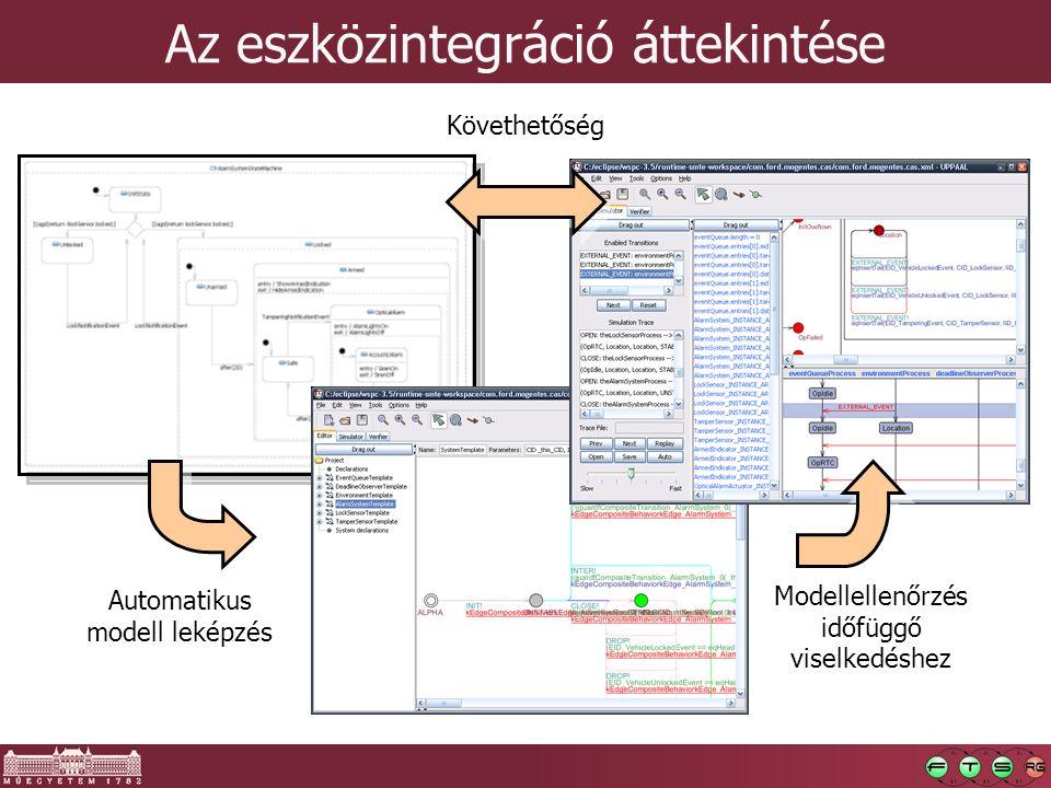 Az eszközintegráció áttekintése Automatikus modell leképzés Modellellenőrzés időfüggő viselkedéshez Követhetőség