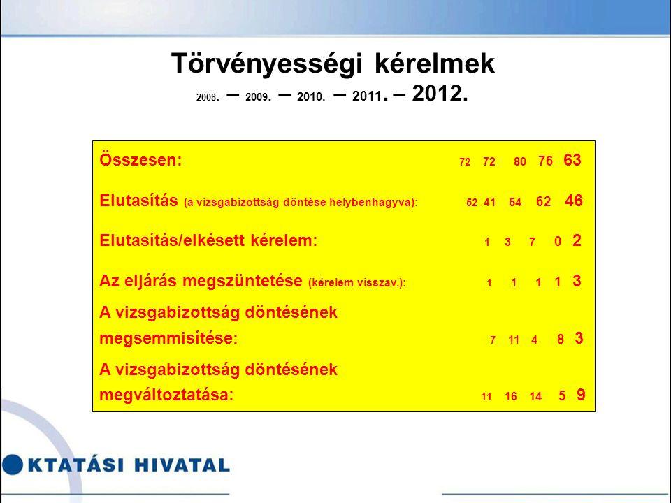 Törvényességi kérelmek 2008. – 2009. – 2010. – 2011.