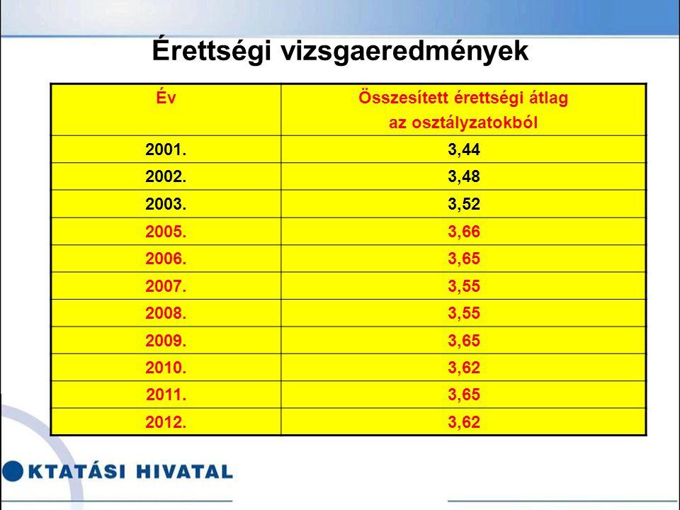 Érettségi vizsgaeredmények ÉvÖsszesített érettségi átlag az osztályzatokból 2001.3,44 2002.3,48 2003.3,52 2005.3,66 2006.3,65 2007.3,55 2008.3,55 2009.3,65 2010.3,62 2011.3,65 2012.3,62