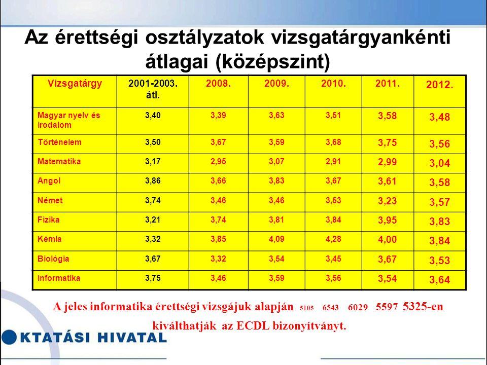 Az érettségi osztályzatok vizsgatárgyankénti átlagai (középszint) Vizsgatárgy2001-2003.