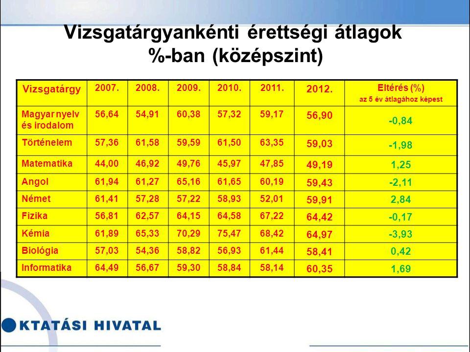 Vizsgatárgyankénti érettségi átlagok %-ban (középszint) Vizsgatárgy 2007.2008.2009.2010.2011.