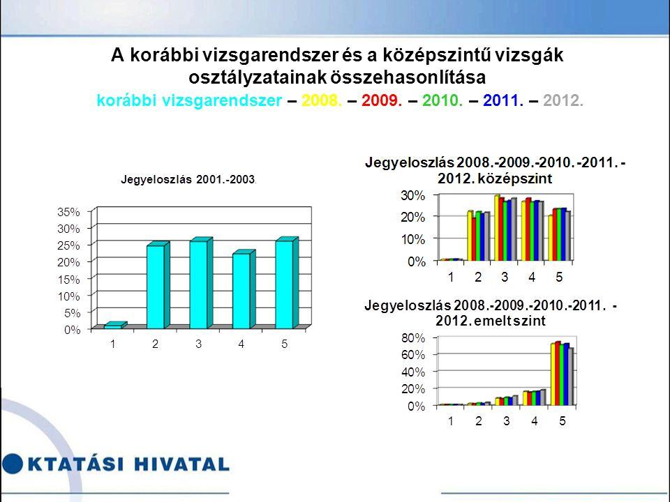 A korábbi vizsgarendszer és a középszintű vizsgák osztályzatainak összehasonlítása korábbi vizsgarendszer – 2008.