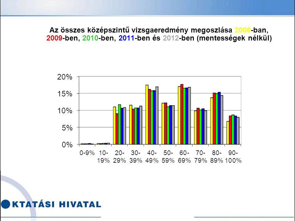 Az összes középszintű vizsgaeredmény megoszlása 2008-ban, 2009-ben, 2010-ben, 2011-ben és 2012-ben (mentességek nélkül)
