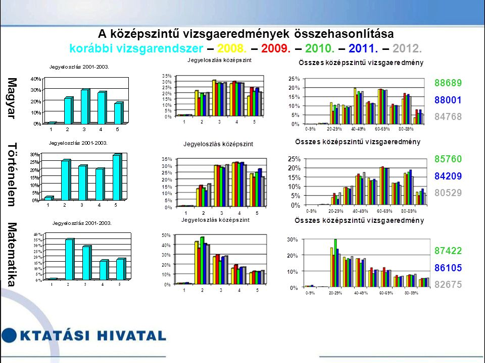 A középszintű vizsgaeredmények összehasonlítása korábbi vizsgarendszer – 2008.