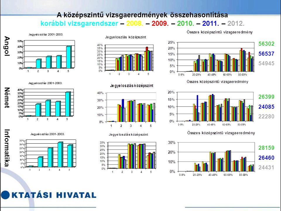 Angol Német Informatika 56302 56537 54945 26399 24085 22280 28159 26460 24431 A középszintű vizsgaeredmények összehasonlítása korábbi vizsgarendszer – 2008.