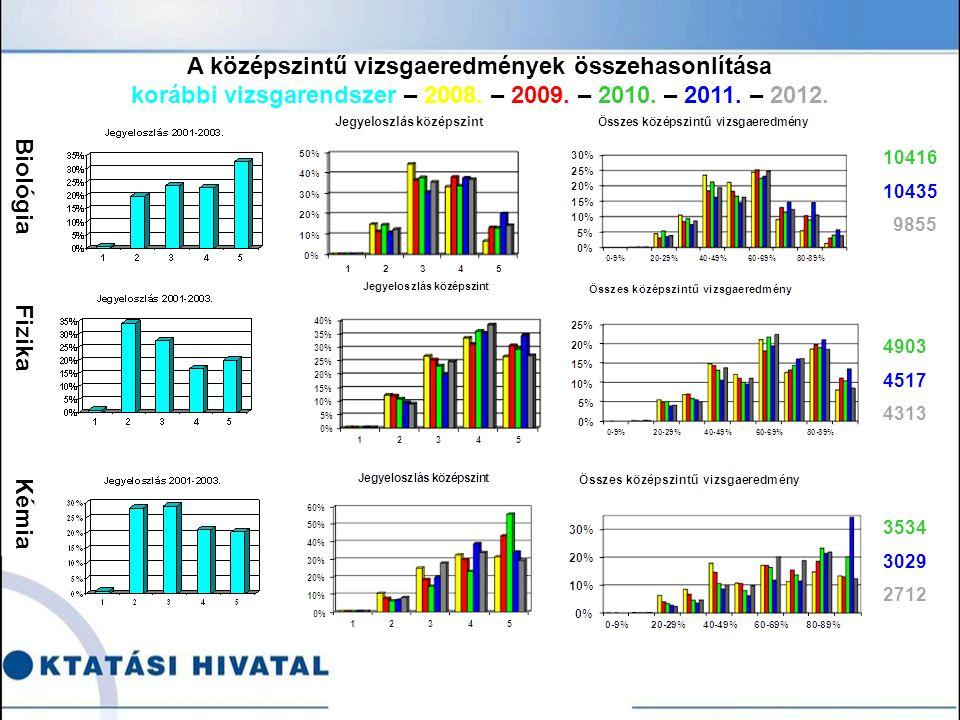 Biológia Fizika Kémia 10416 10435 9855 4903 4517 4313 3534 3029 2712 A középszintű vizsgaeredmények összehasonlítása korábbi vizsgarendszer – 2008.