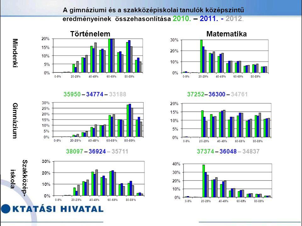 A gimnáziumi és a szakközépiskolai tanulók középszintű eredményeinek összehasonlítása 2010.