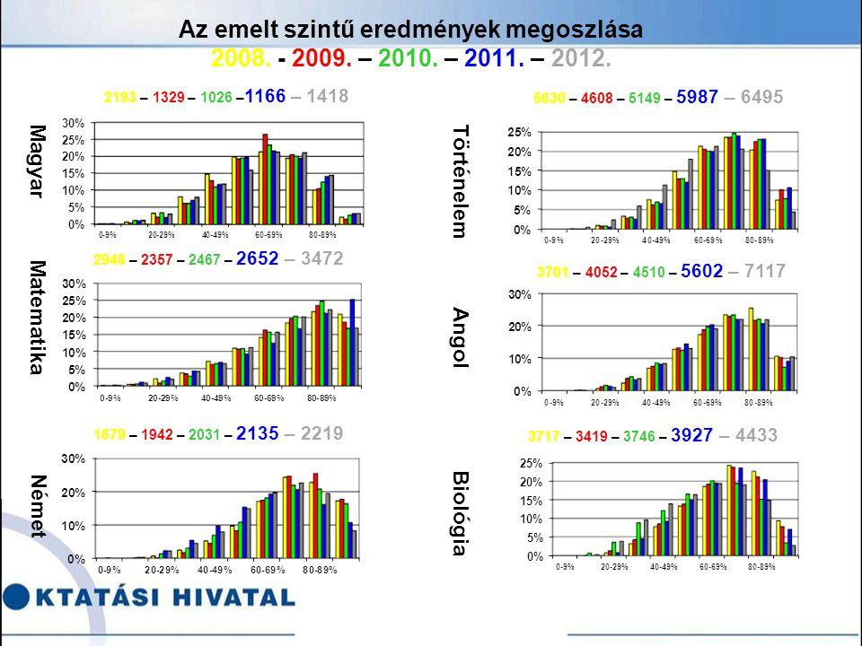 Az emelt szintű eredmények megoszlása 2008. - 2009.